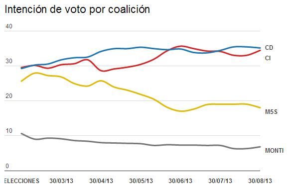 Evolución de la intención de voto por coalición (%)