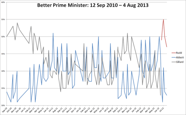 Combined_BPM_polling_Aus_fed_2013