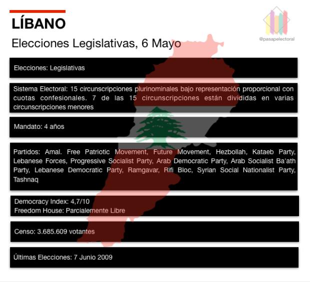 Elecciones Legislativas Líbano