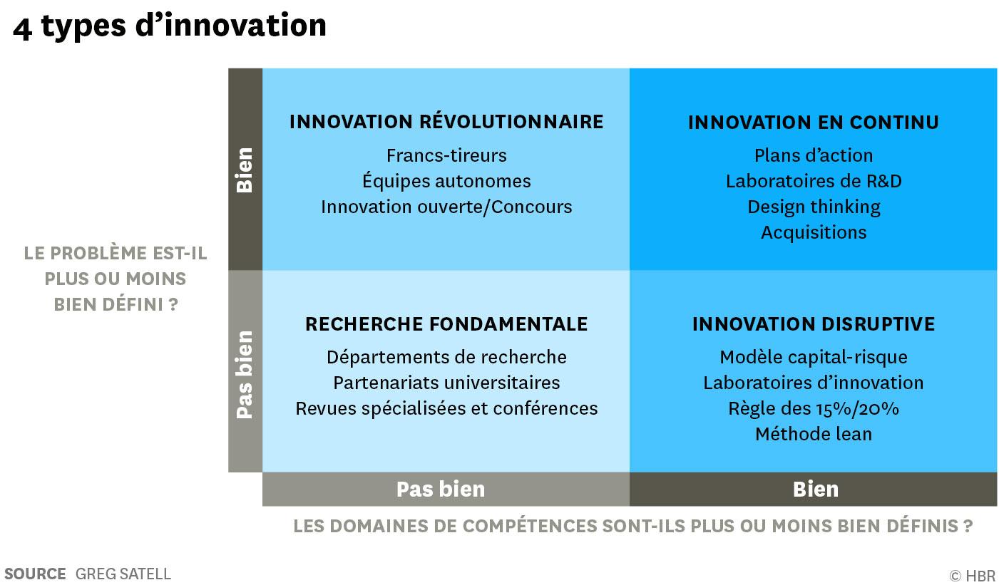 Les quatre types d'innovation (HBR France - Greg Satell - Juin 2018)