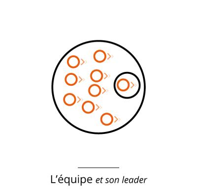 equipe-leader