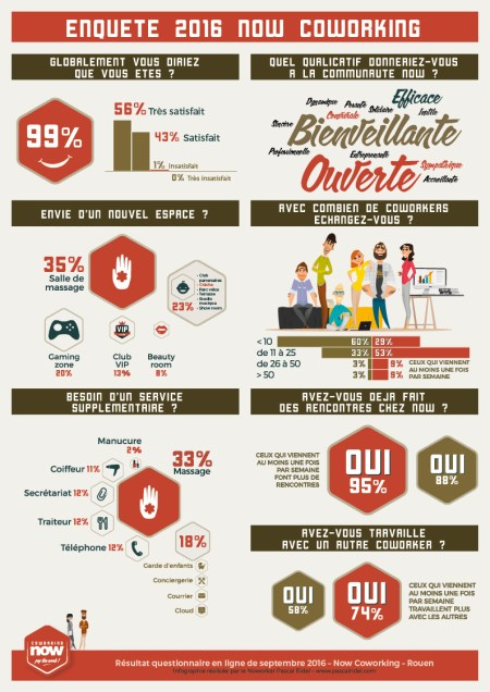 Infographiste Rouen Infographie questionnaire now coworking