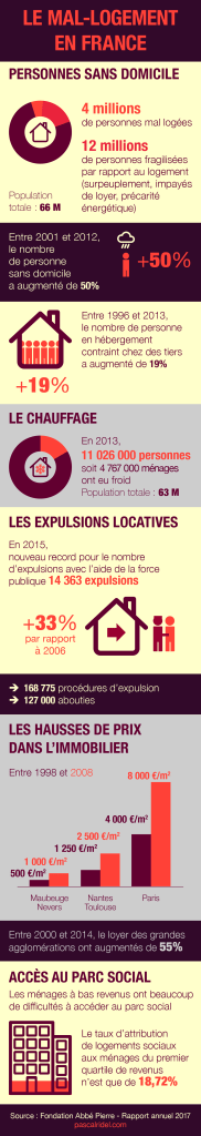 Infographie Pascal Ridel