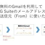 無料Gmailの送信元(From)にGSuite(旧:Google Apps for Work)の独自ドメインのメールアドレスを追加