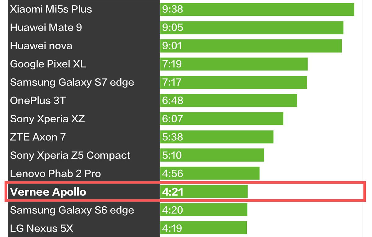 Vernee Apollo PCMark バッテリー持ち 比較