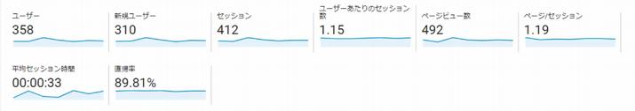 Google Analytics見方 ユーザーサマリー3