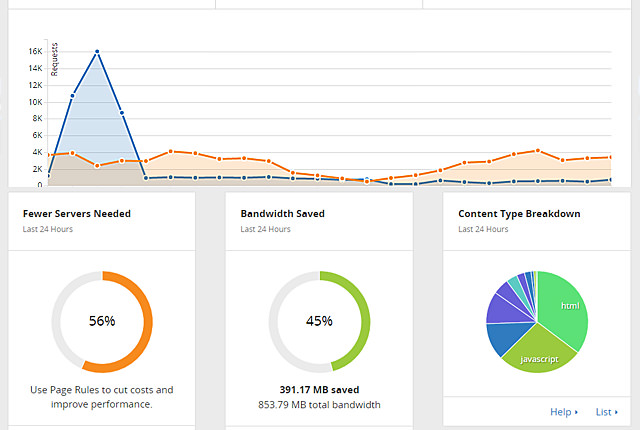 Analytics / 分析