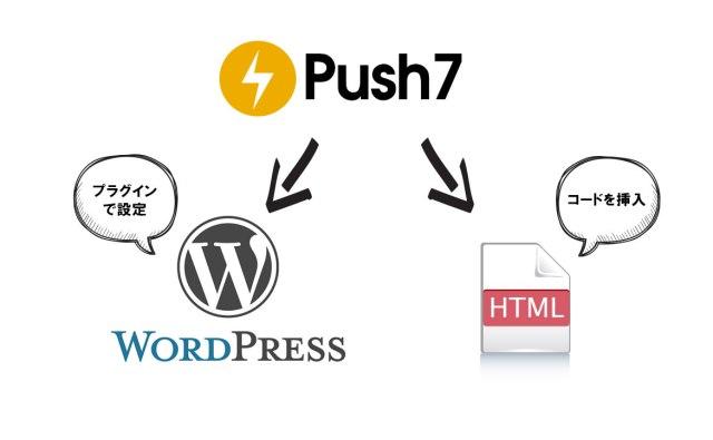 Push 7の使い分け