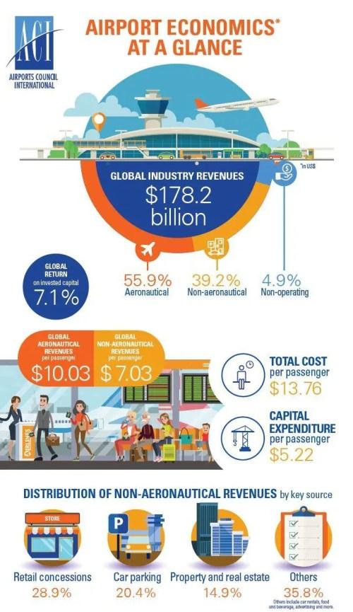 Dados Economicos dos Aeroportos