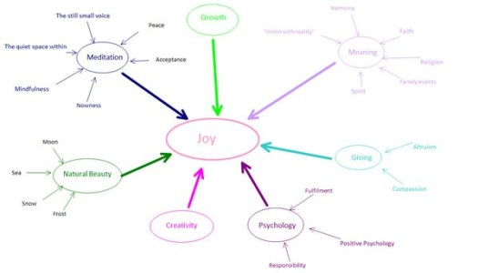 Joy Mind-map