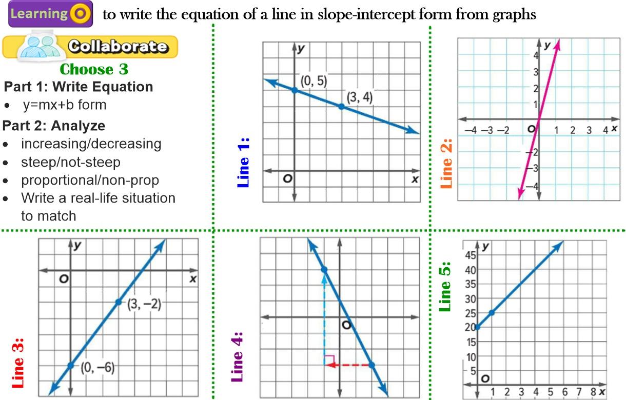 Worksheet Slope From A Graph Worksheet Worksheet Fun