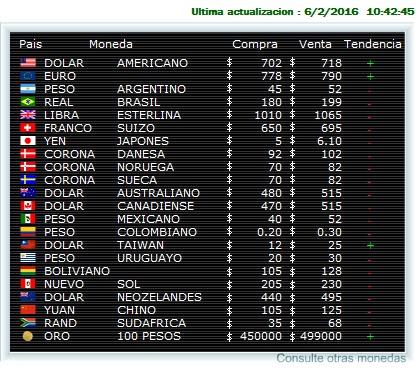 Cotação no Chile