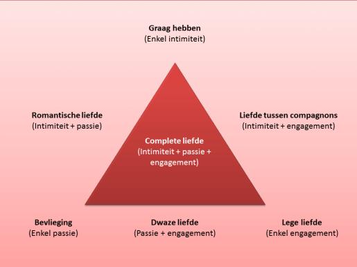 8. AFB Triangulaire theorie van de liefde