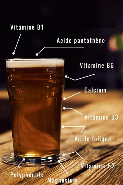 composition nutriment bonne pour la santé dans le bière