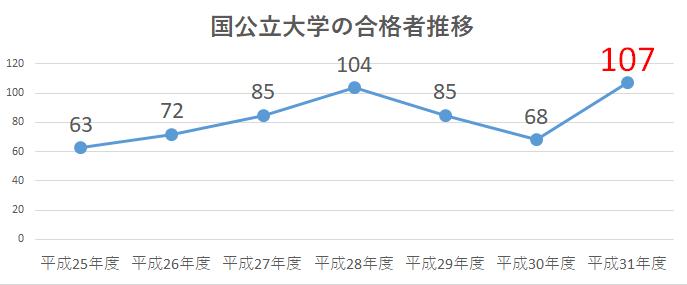 札幌北陵高校・平成31年度までの合格者推移