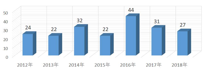2018年度までの「医学部大学」合格実績推移