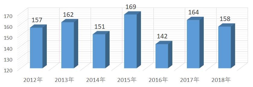 2018年度までの合格実績推移