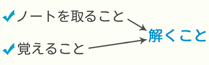 ノートの書き方3つの概念