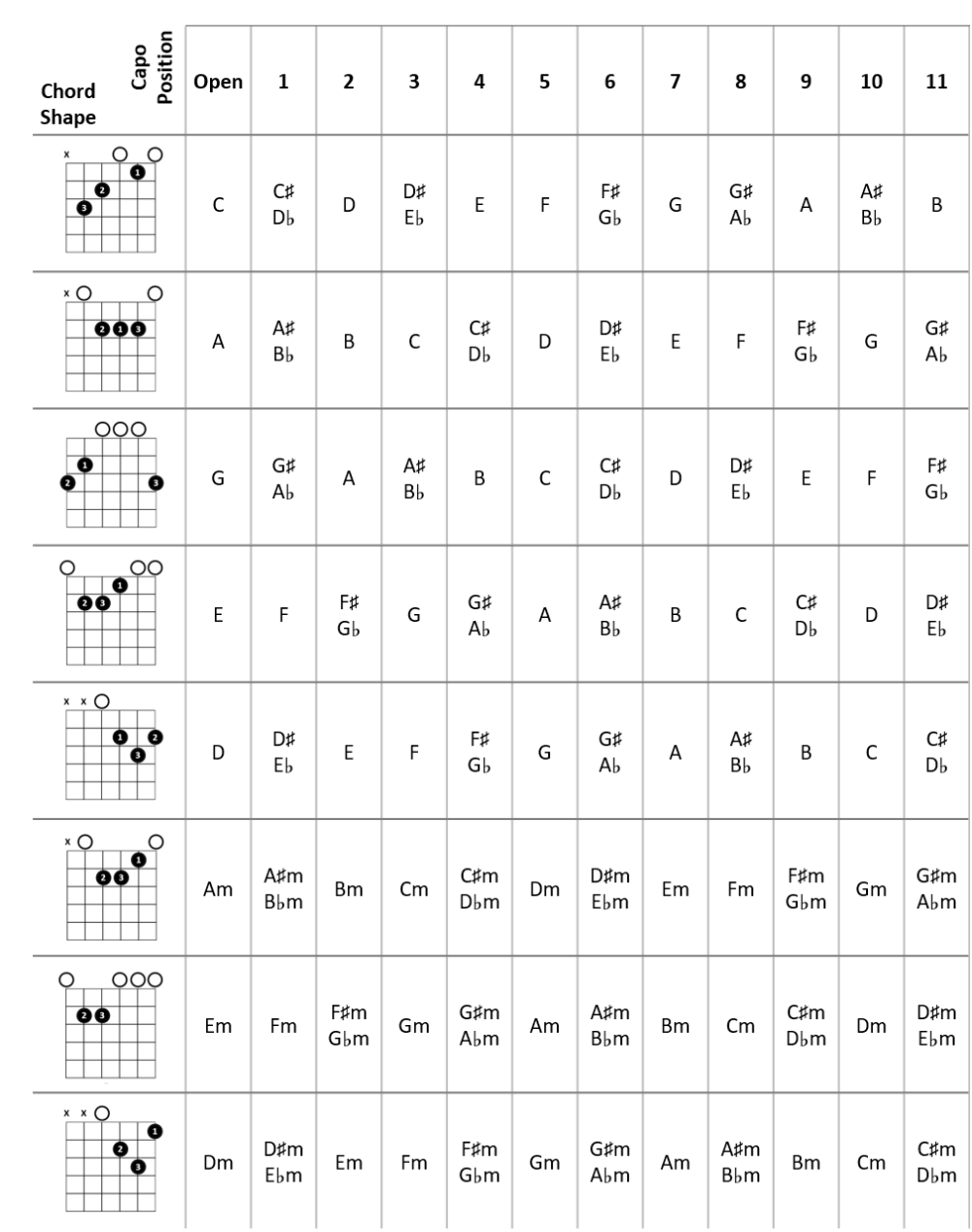 medium resolution of caged chord capo positions