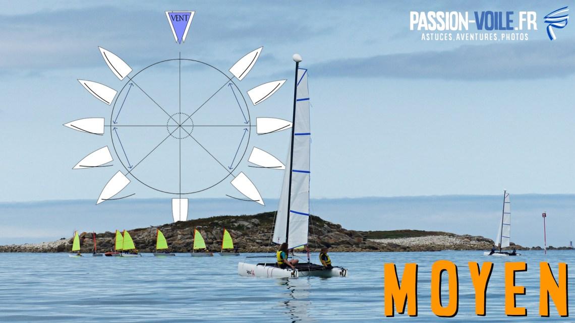 Quiz : Les allures de son bateau à voile (moyen)