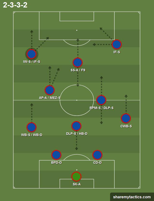 Formasi 4-3-2-1 : formasi, 4-3-2-1, Barcelona, Tiki-Taka, Tactics;, Emulating, Guardiolas, Positional, Football, Manager, Passion4FM