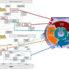 Itil Process Diagram Visio Exit Ramp Traffic Lifecycle Model Bing Images