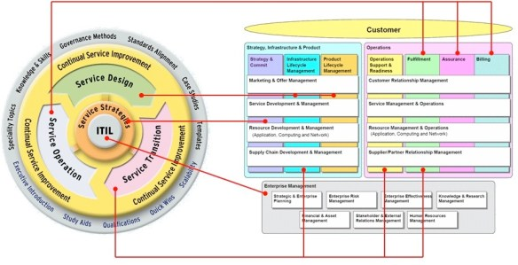 Rough ITIL to eTOM mapping