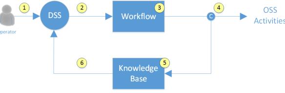 OSS / DSS feedback loop