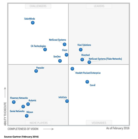 Gartner Network Performance Monitoring and Diagnostics Feb 2016