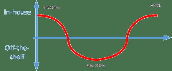 OSS Development Cycle