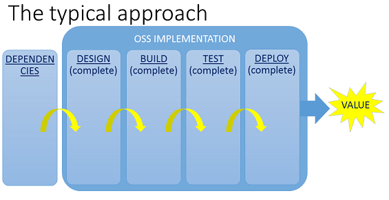 OSS project delivery via waterfall