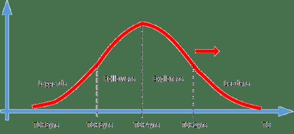OSS Buyer Developer Curve