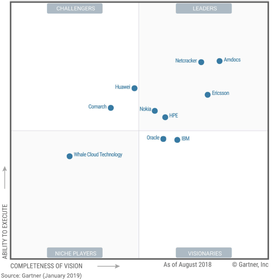 Gartner OSS Magic Quadrant 2019