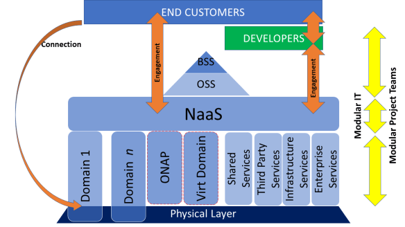 Networks become Agile with NaaS (the developer model)