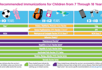 Immunization_Schedule_7-18_years_of_age [640x480]