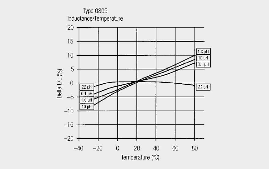value of inductor formula