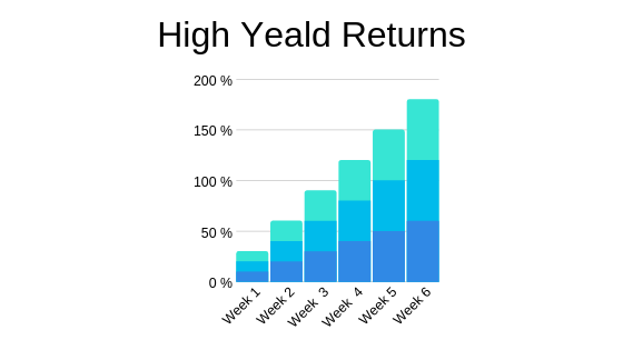 High Yeald Returns