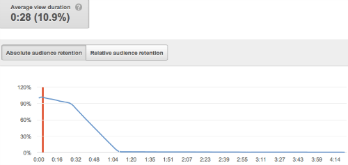 Viewer Retention