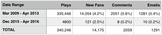 Radio Airplay results