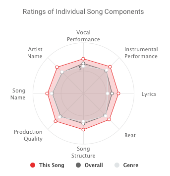 song components
