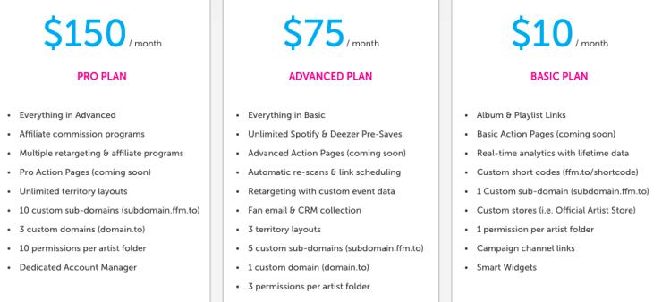 Smart Links pricing