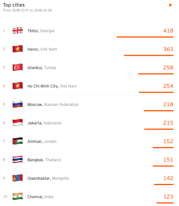SoundCloud top cities