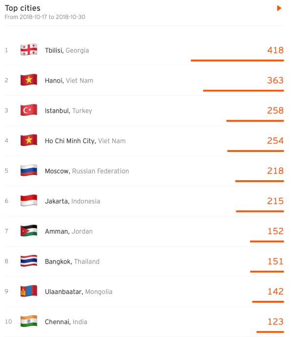 SoundCloud top cities