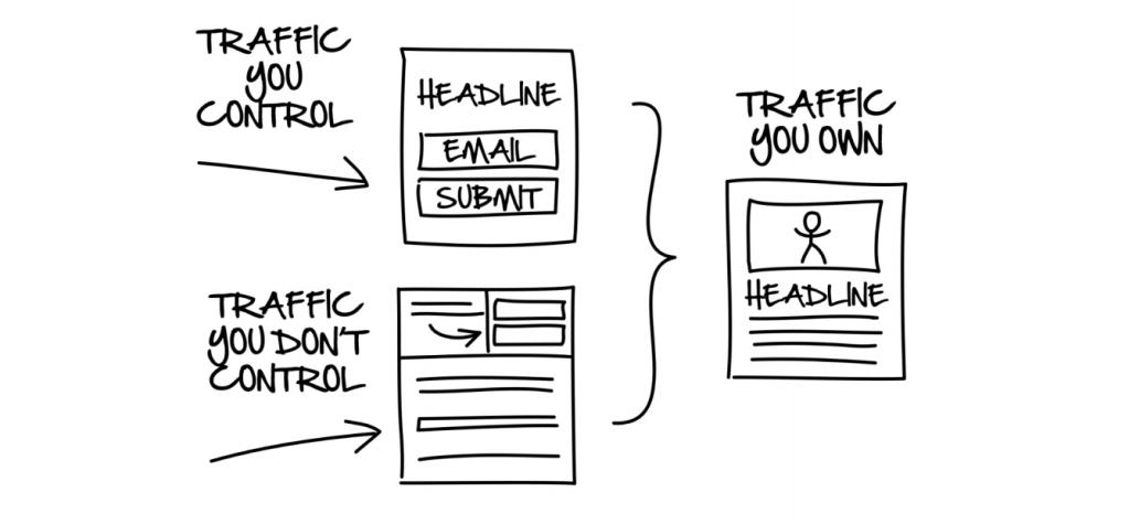 The three types of traffic