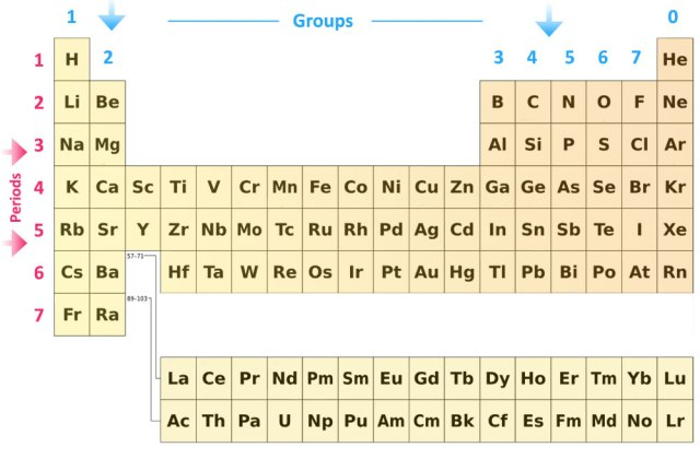 The modern periodic table is arranged by increasing periodic pass my exams easy exam revision notes for gsce chemistry 5 modern periodic table bo arranged by increasing urtaz Gallery