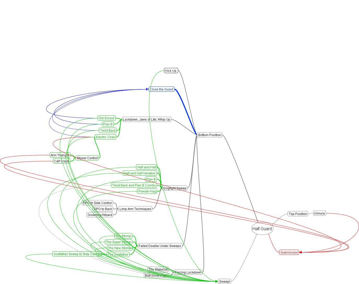medium resolution of half guard bjj flow diagram passmyguardhalf guard bjj flow diagram