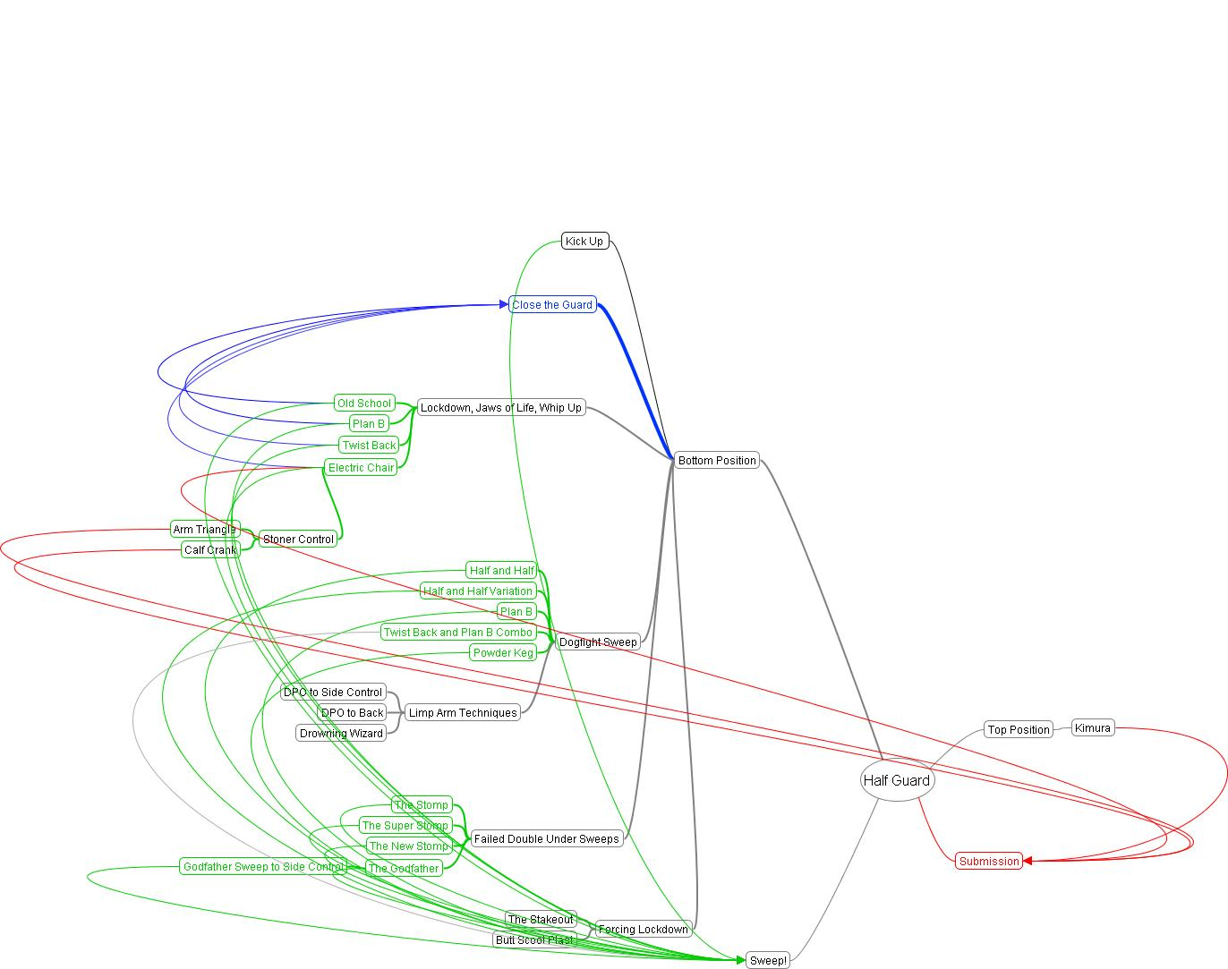 small resolution of half guard bjj flow diagram passmyguardhalf guard bjj flow diagram
