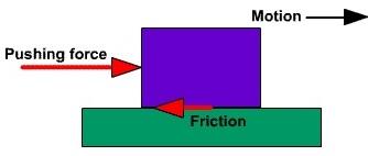 frictional force passnownow com
