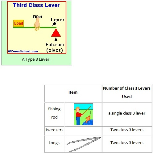 Classwork Series and Exercises {Physics- SS2}: Machines