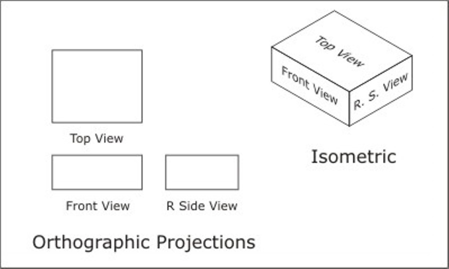 definition of orthographic projection An orthographic projection normally contains three views of the object: the front view in the lower left corner, the top view in the upper left corner, and the right side view in the lower right corner.